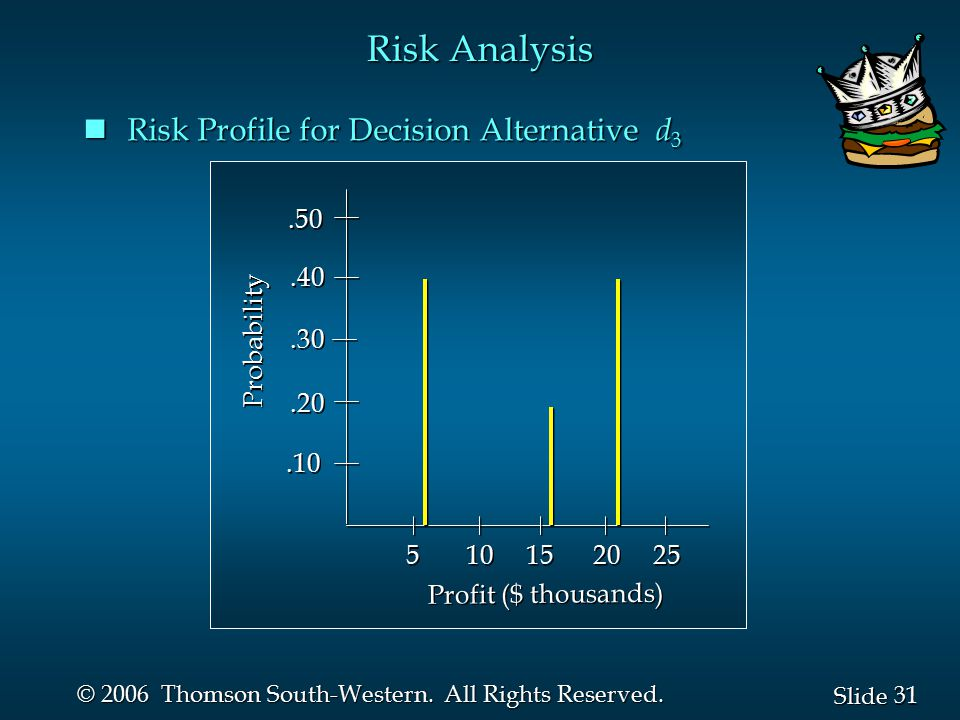 Risk Analysis Risk Profile for Decision Alternative d3 .50 .40