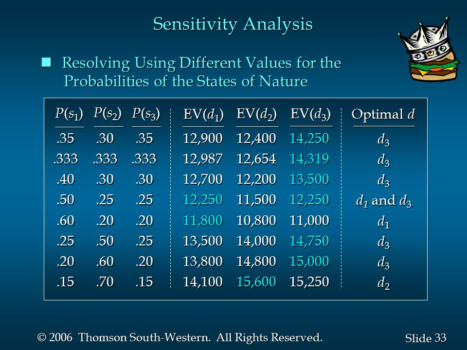 Sensitivity Analysis Resolving Using Different Values for the