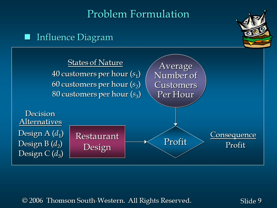 Problem Formulation Influence Diagram Profit Average Number of