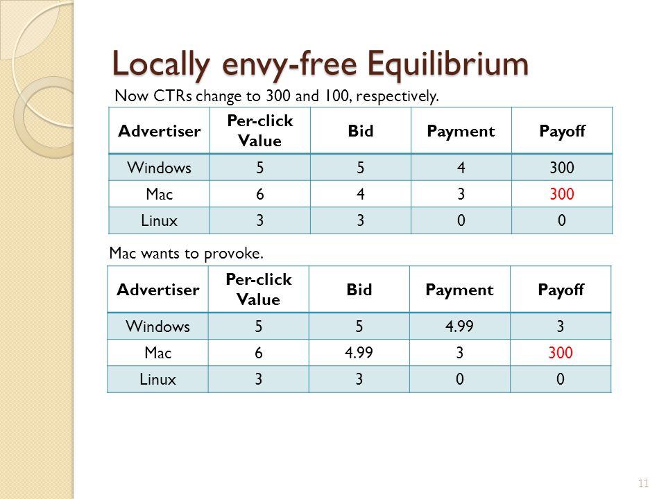 Locally envy-free Equilibrium