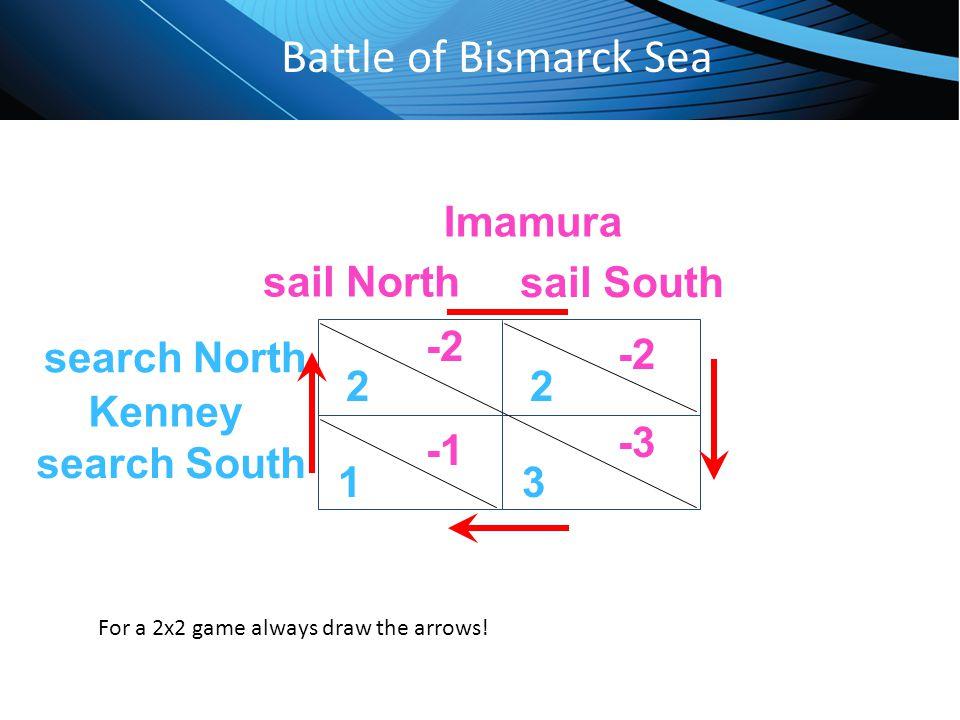 Battle of Bismarck Sea Imamura sail North sail South -2 search North