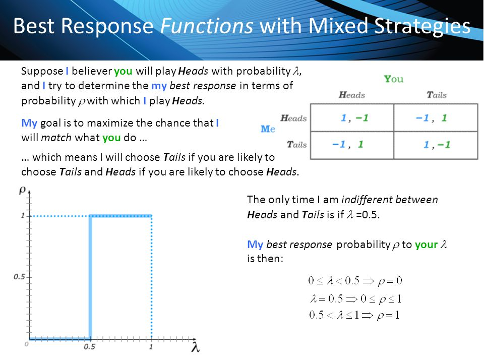 Best Response Functions with Mixed Strategies