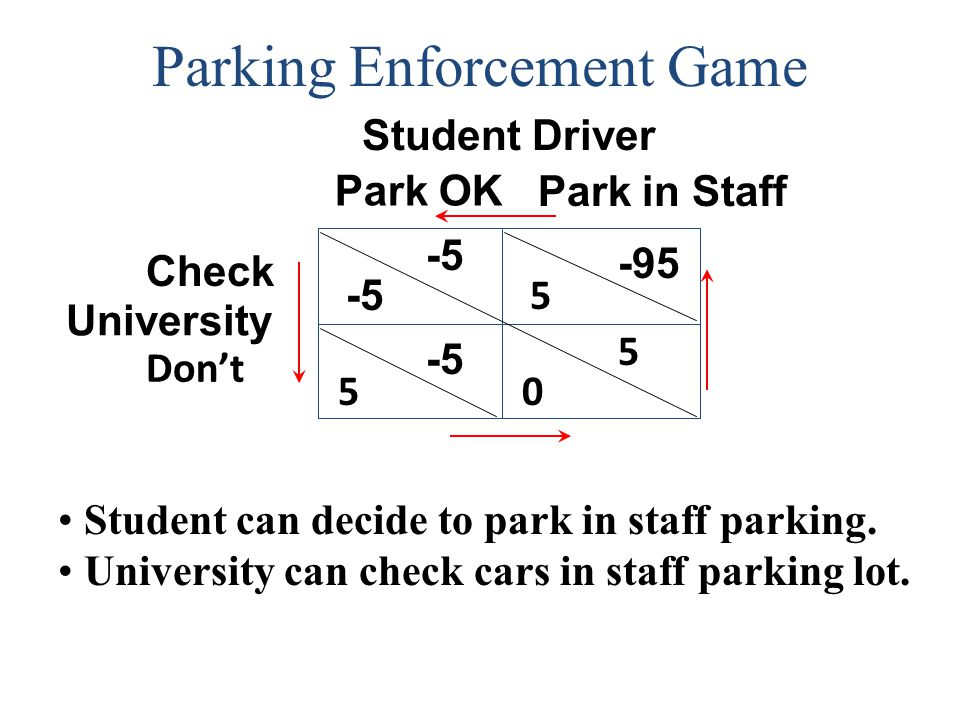 Parking Enforcement Game