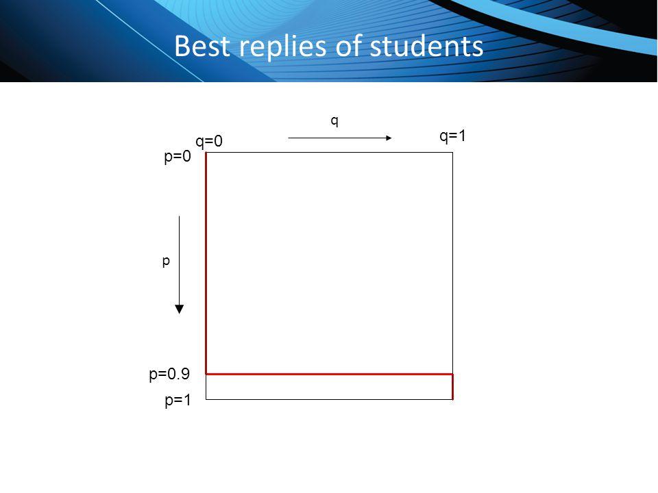 Best replies of students