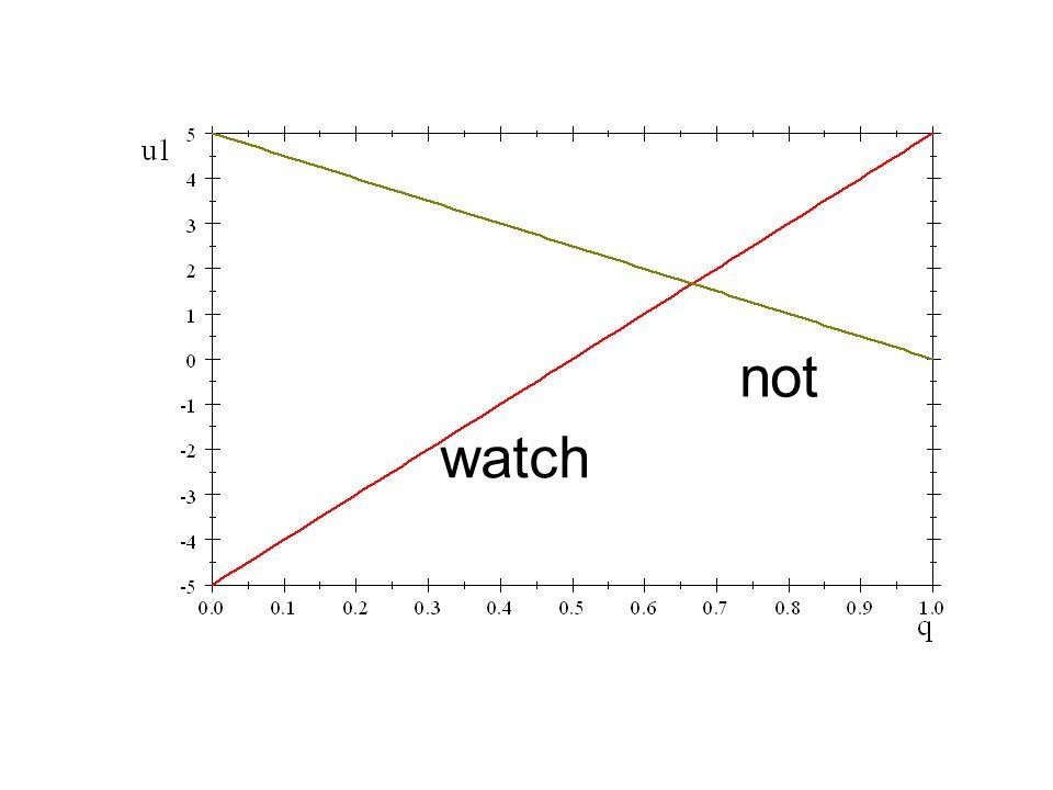 not watch