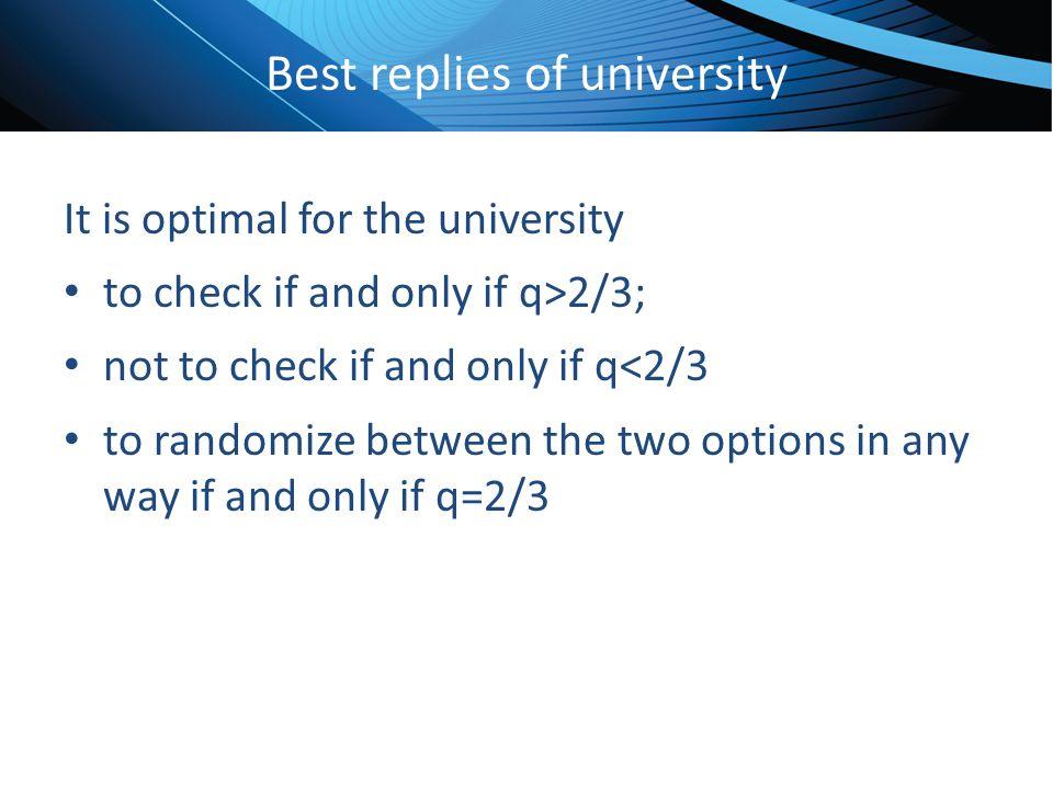 Best replies of university