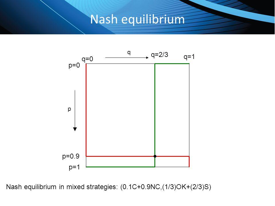 Nash equilibrium q q=2/3 q=1 q=0 p=0 p p=0.9 p=1