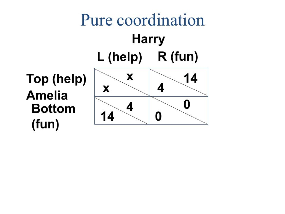 Pure coordination Harry L (help) R (fun) x Top (help) 14 x 4 Amelia