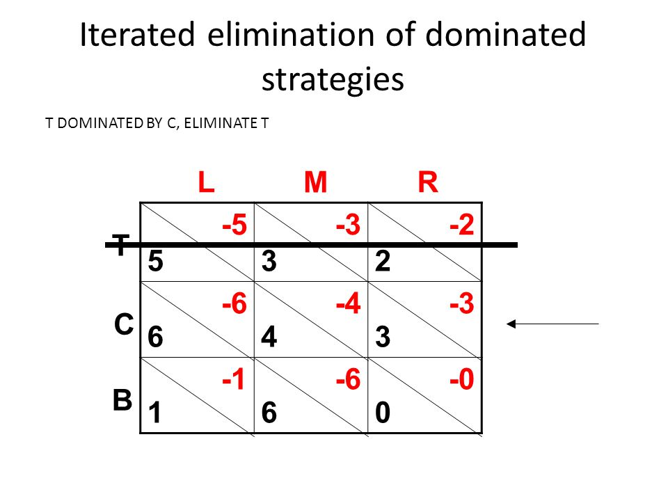 Iterated elimination of dominated strategies