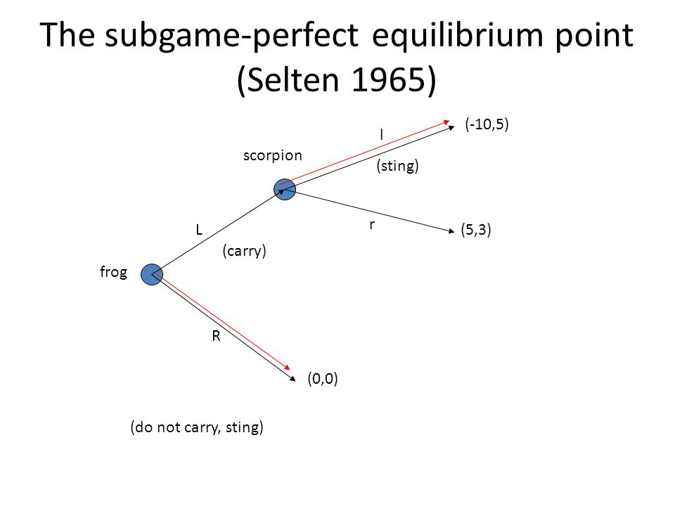 The subgame-perfect equilibrium point (Selten 1965)