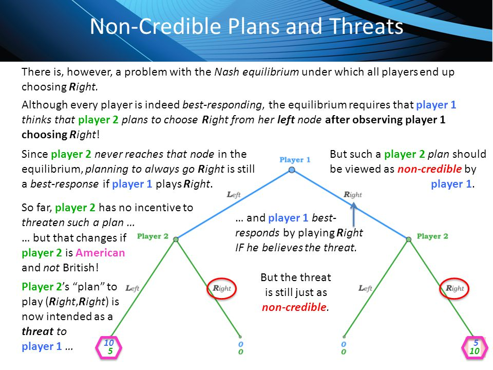Non-Credible Plans and Threats
