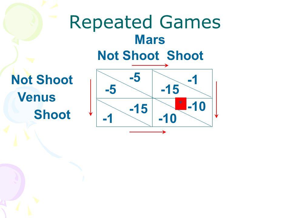 Repeated Games Mars Not Shoot Shoot -5 Not Shoot -1 -5 -15 Venus -10