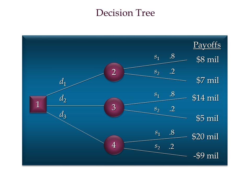 Decision Tree Payoffs $8 mil 2 $7 mil d1 d2 $14 mil 1 3 d3 $5 mil