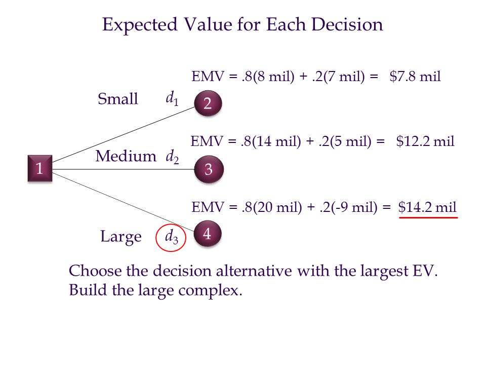 Expected Value for Each Decision