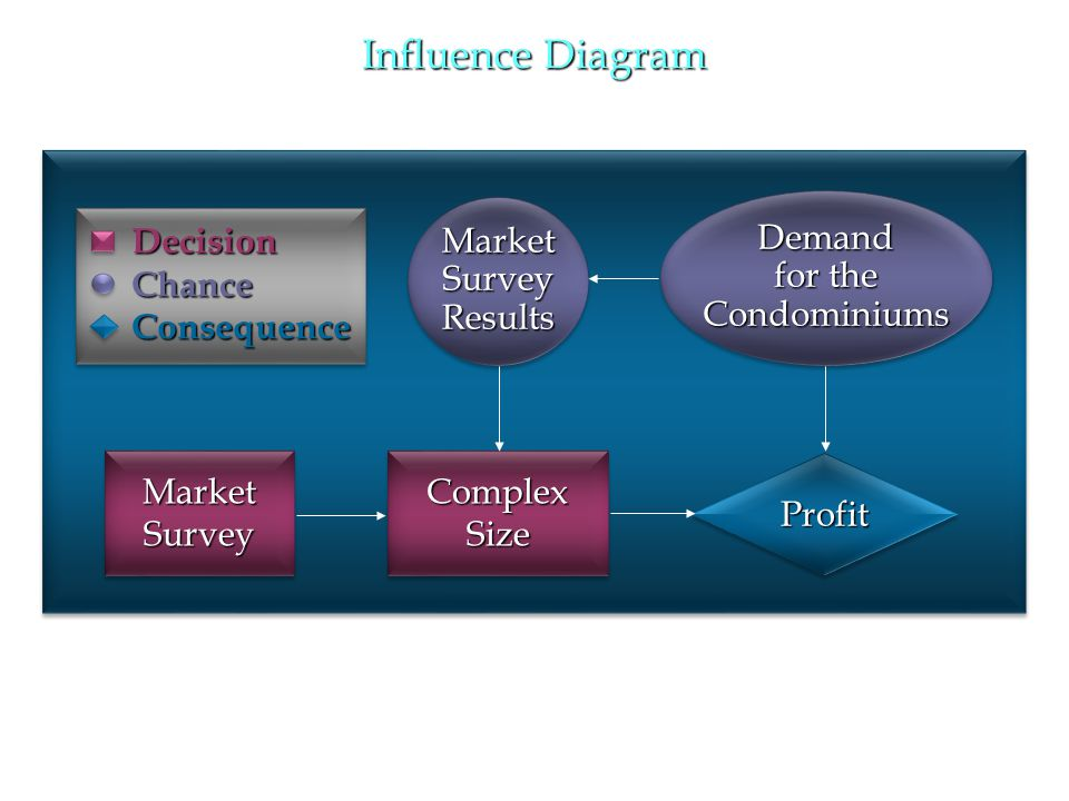 Influence Diagram Decision Chance Consequence Market Survey Results