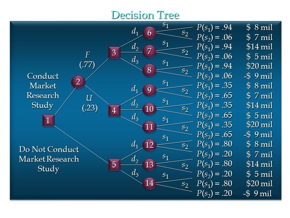 Decision Tree s1 P(s1) = .94 $ 8 mil d1 6 s2 P(s2) = .06 $ 7 mil s1 d2