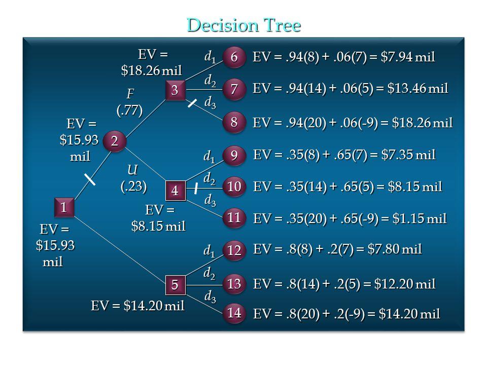 Decision Tree EV = $18.26 mil d1 6 EV = .94(8) + .06(7) = $7.94 mil d2