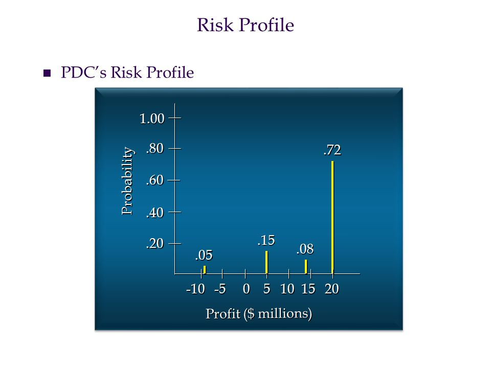 Risk Profile PDC's Risk Profile 1.00 .80 .72 Probability .60 .40 .15