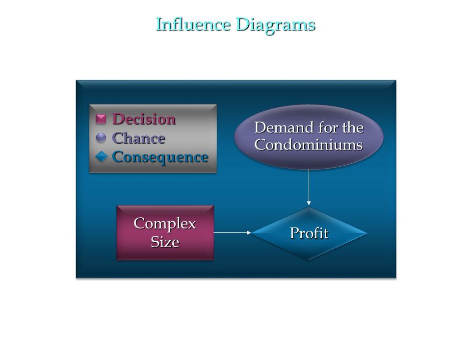 Influence Diagrams Decision Chance Demand for the Consequence