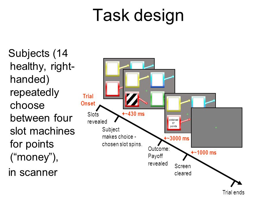 Task design Subjects (14 healthy, right-handed) repeatedly choose between four slot machines for points ( money ),