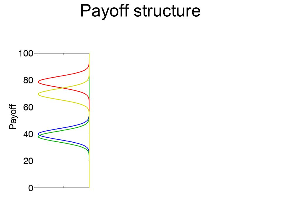 Payoff structure Payoff