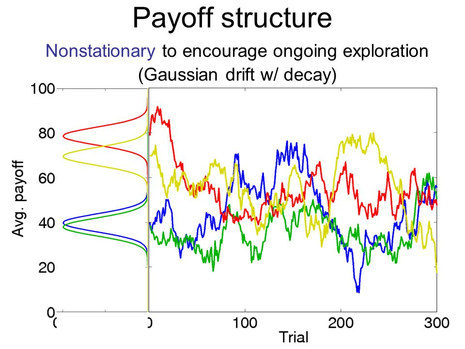 Payoff structure Nonstationary to encourage ongoing exploration