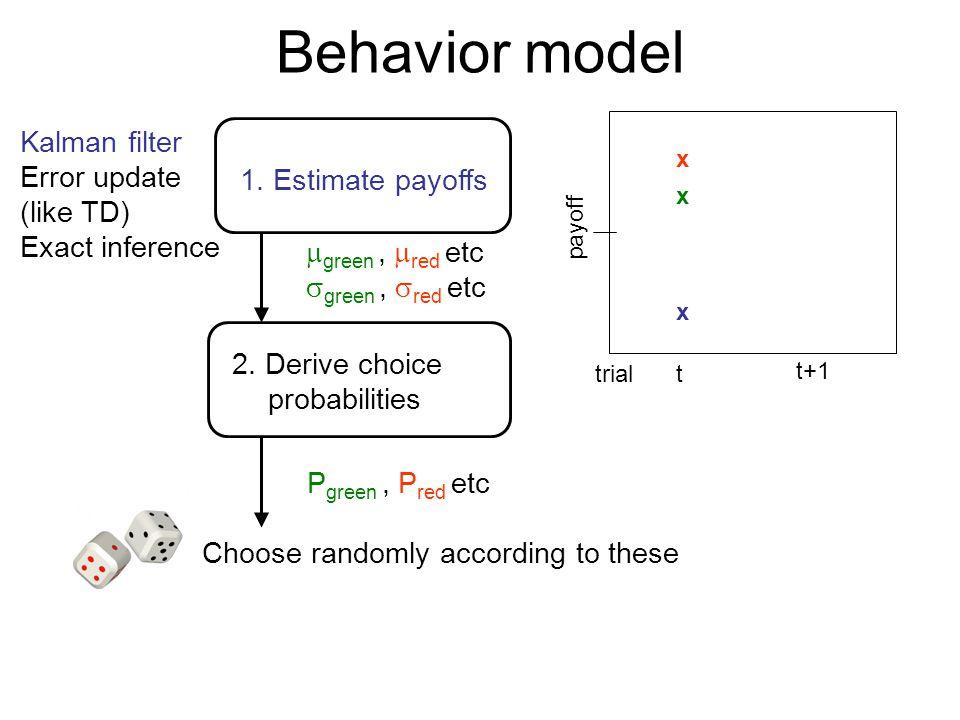 Behavior model Kalman filter Error update (like TD)