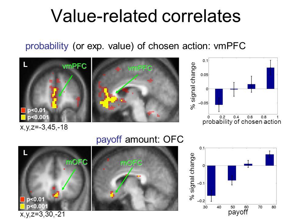Value-related correlates