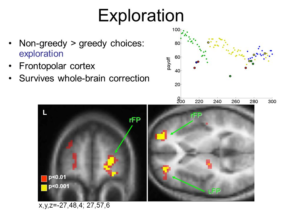 Exploration Non-greedy > greedy choices: exploration