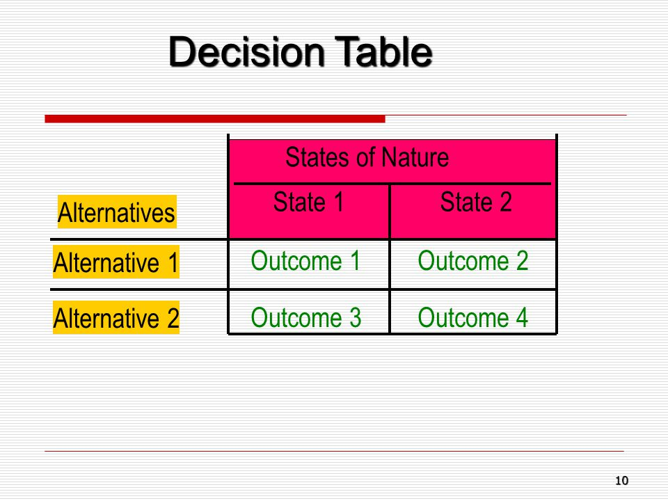 Decision Table States of Nature State 1 State 2 Alternatives