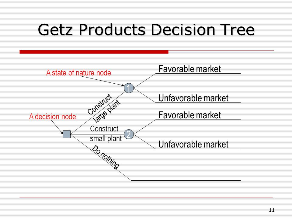 Getz Products Decision Tree