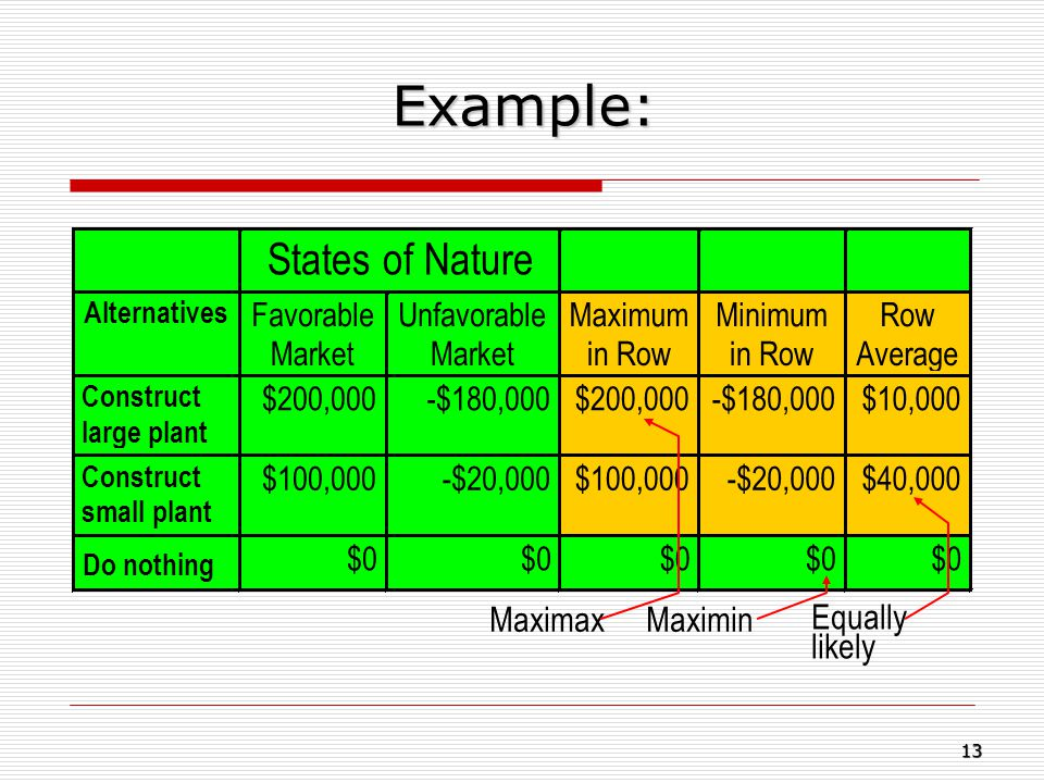 Example: States of Nature Maximax Maximin Equally likely Favorable