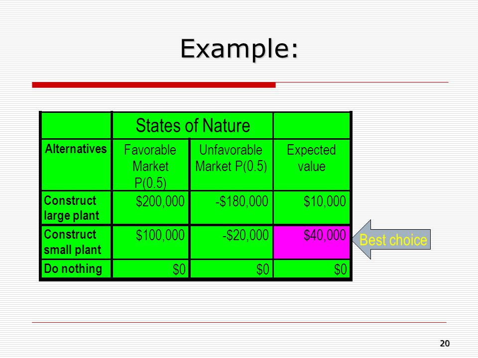 Example: States of Nature Best choice Favorable Market P(0.5)