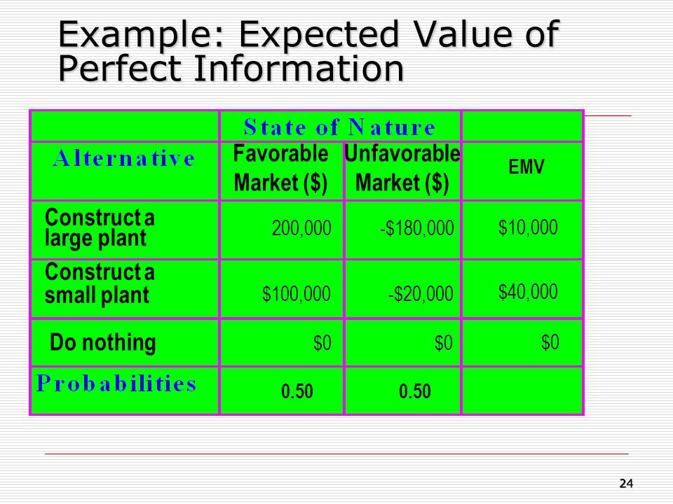 Example: Expected Value of Perfect Information