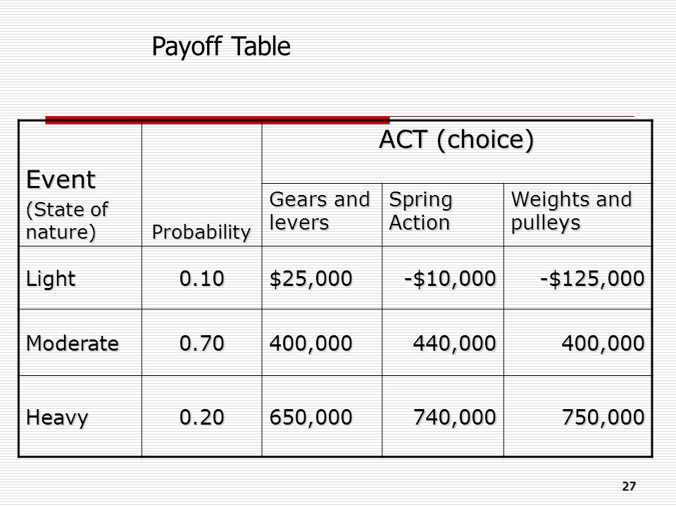 Payoff Table Event ACT (choice) Light 0.10 $25,000 -$10,000 -$125,000