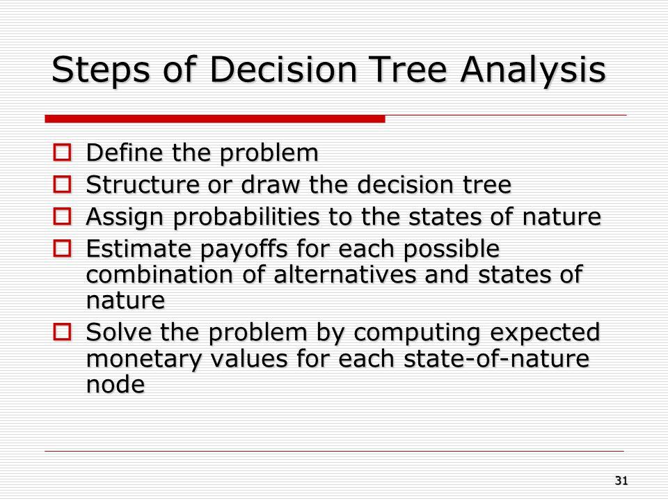 Steps of Decision Tree Analysis