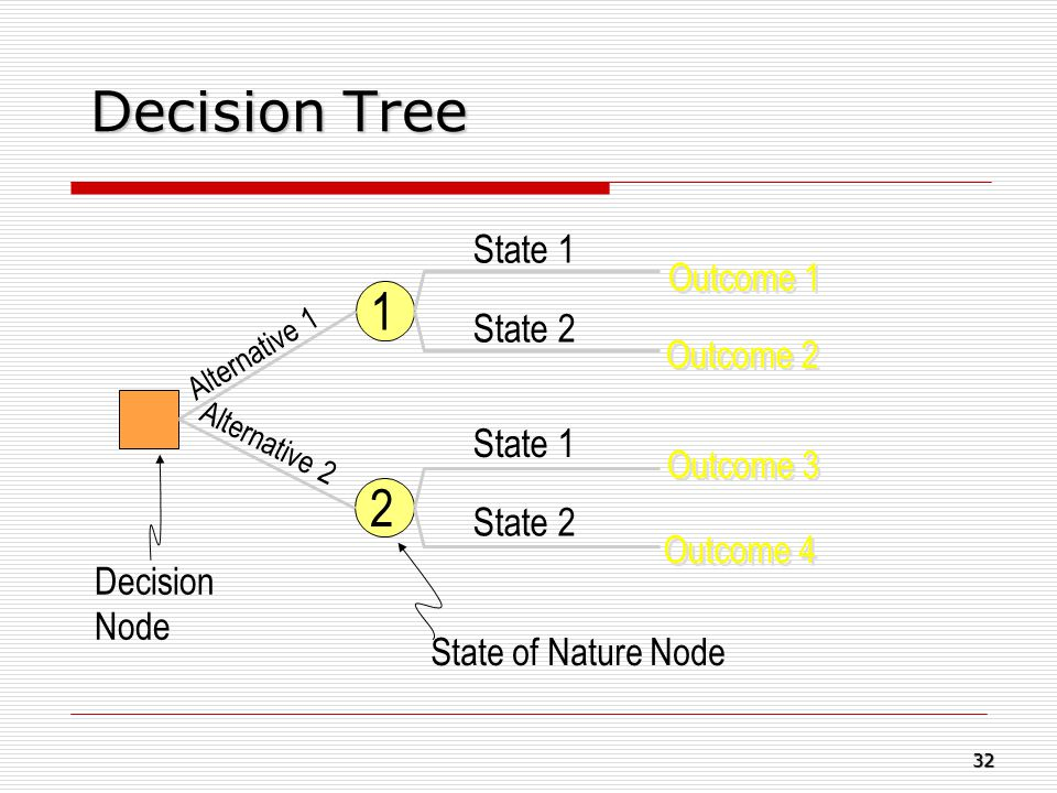 Decision Tree 1 2 State 1 State 2 Outcome 1 Outcome 2 Outcome 3