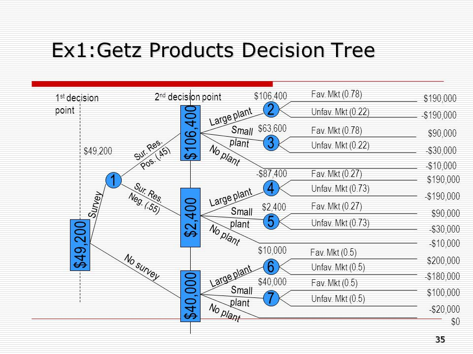 Ex1:Getz Products Decision Tree