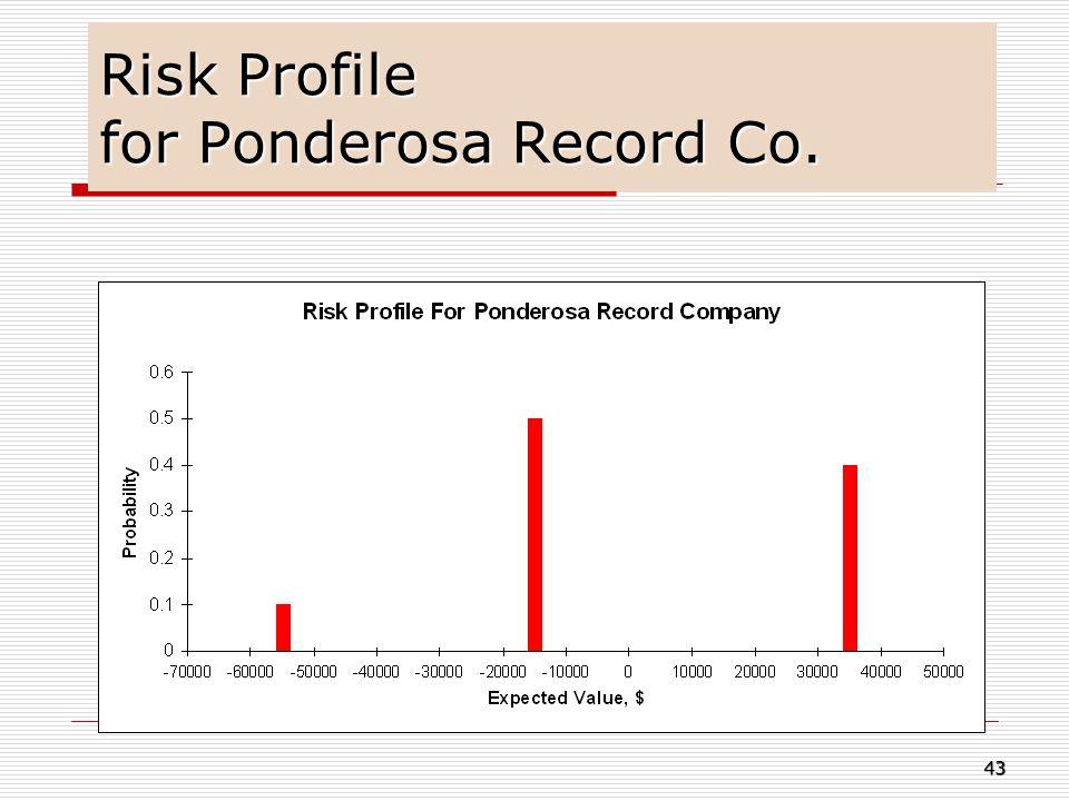 Risk Profile for Ponderosa Record Co.