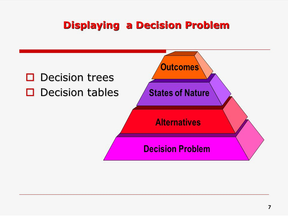 Decision trees Decision tables Displaying a Decision Problem Outcomes