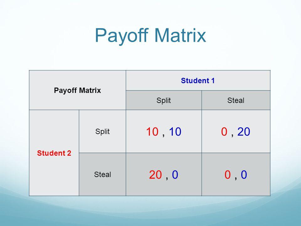 Payoff Matrix 10 , 10 0 , 20 20 , 0 0 , 0 Payoff Matrix Student 1