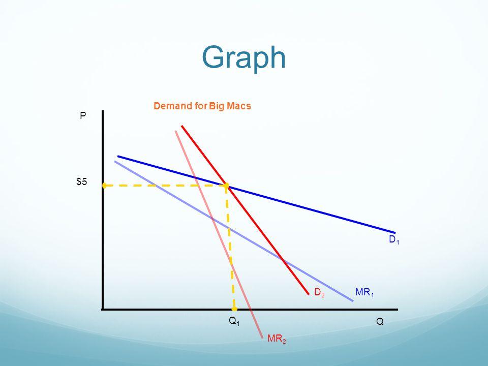 Graph P Q D1 MR1 D2 MR2 Demand for Big Macs $5 Q1