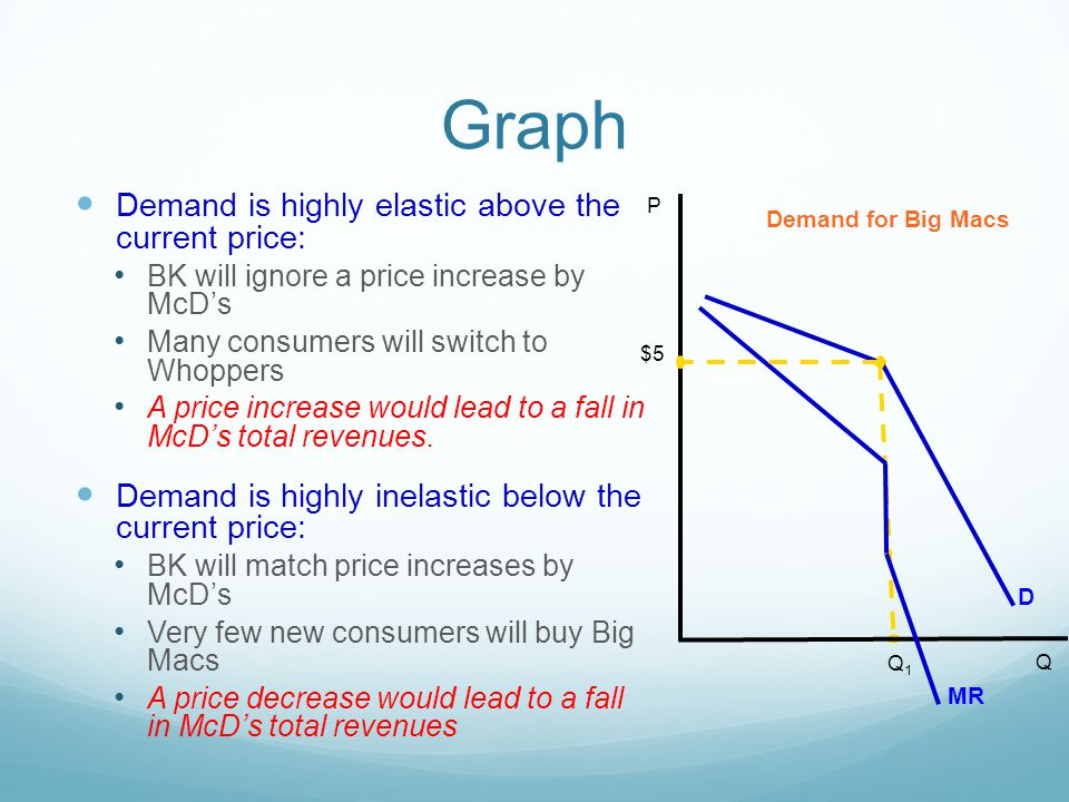 Graph Demand is highly elastic above the current price:
