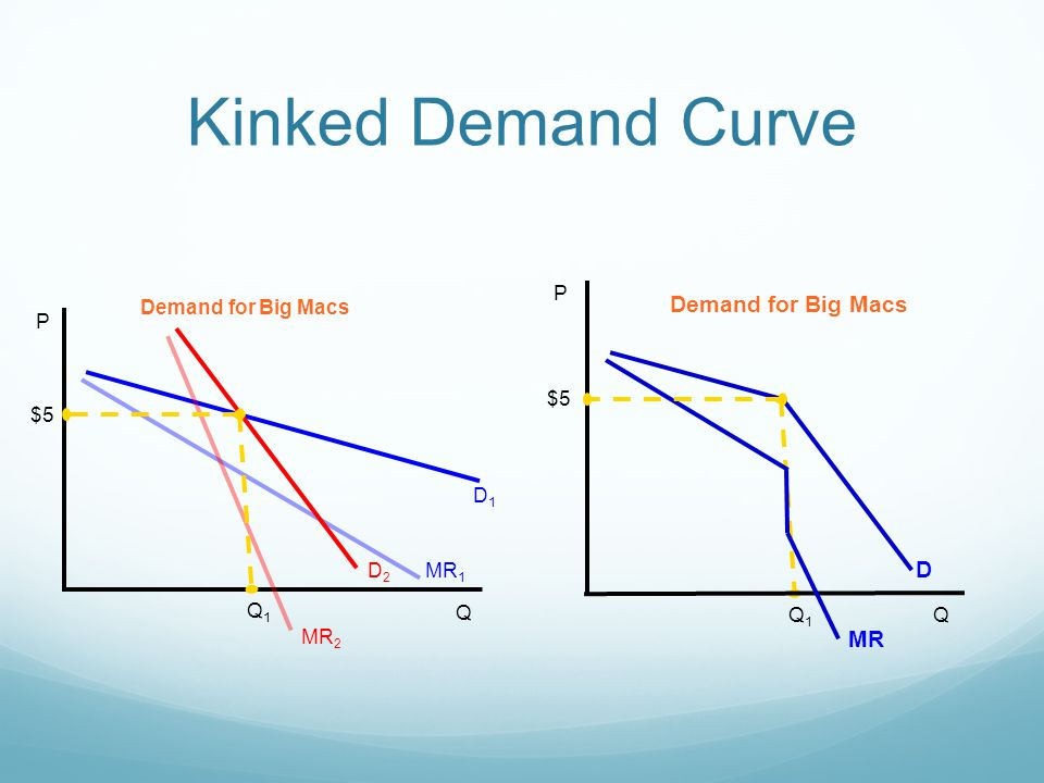 demand curves essay Price elasticity of demand is unity when the change in demand is exactly proportionate to the change in price for example, a 20% change in price causes 20% change in demand, e = 20%/20% = 1 price elasticity on the first demand curve in panel (a) is unity, for ∆q/∆p = 1.