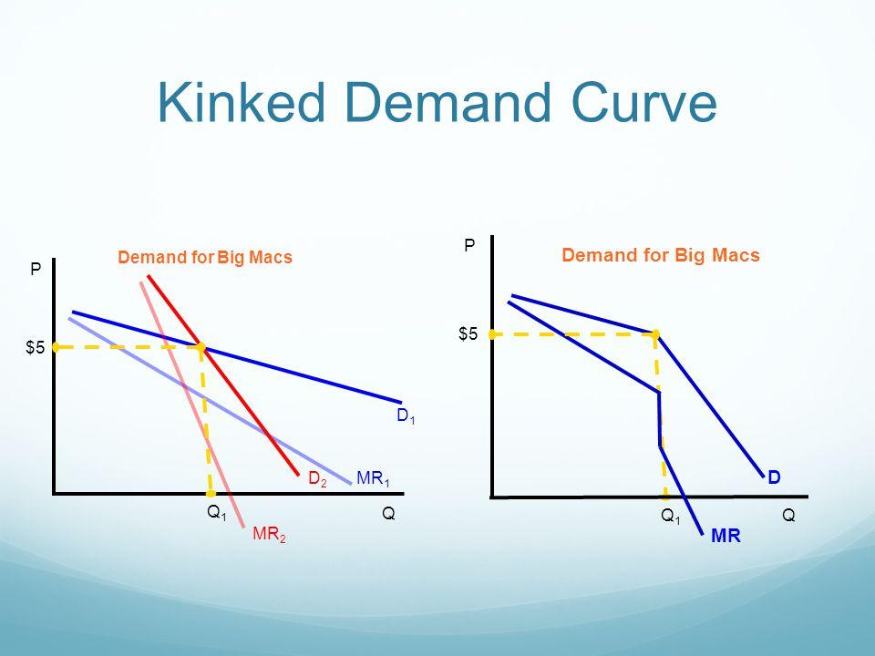 Kinked Demand Curve Demand for Big Macs D MR P Q $5 Q1 P Q D1 MR1 D2