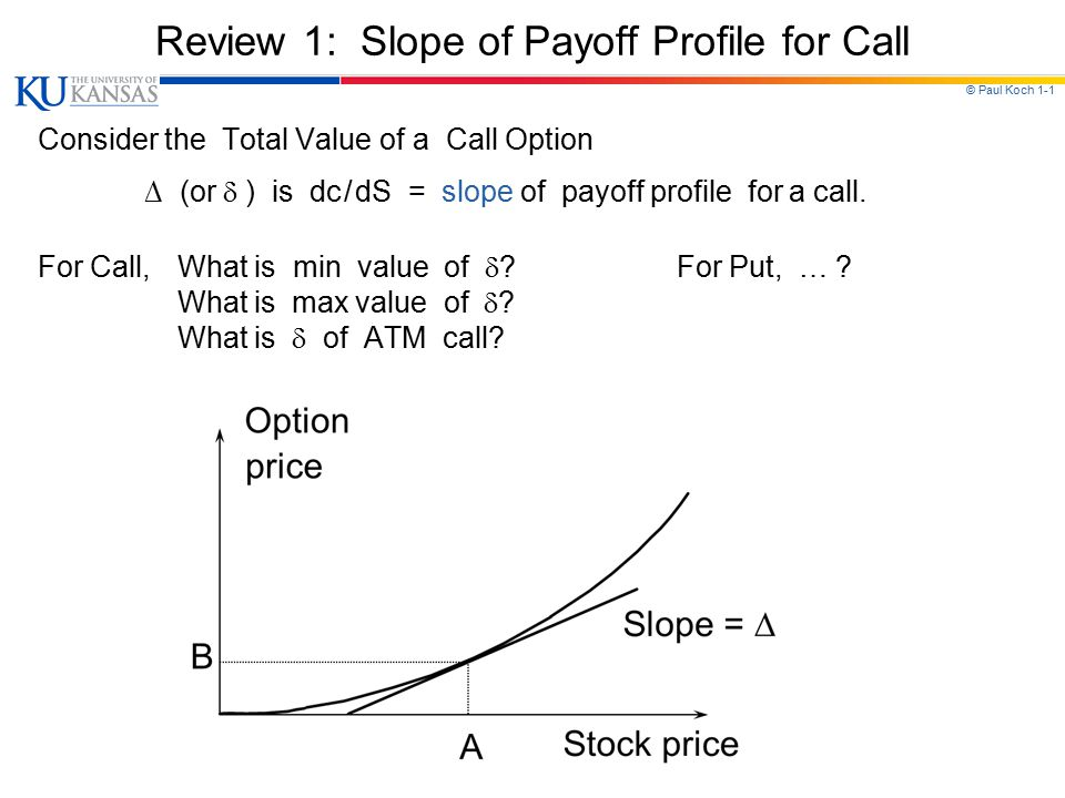 Review 1: Slope of Payoff Profile for Call