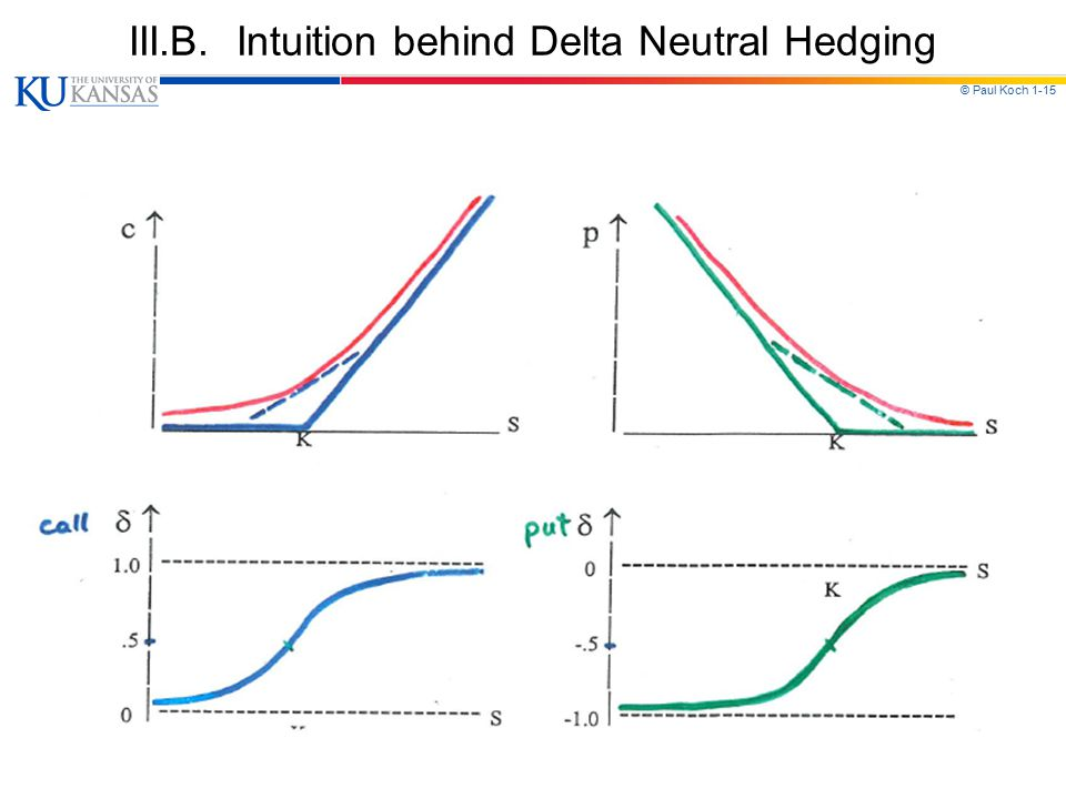 III.B. Intuition behind Delta Neutral Hedging