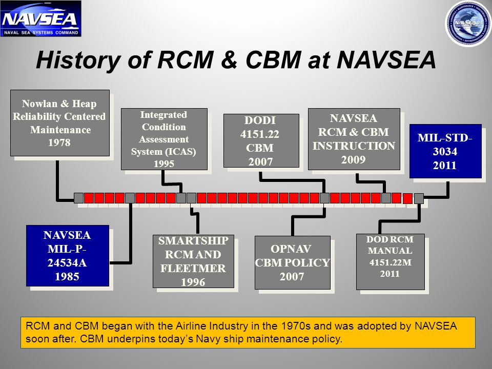 History of RCM & CBM at NAVSEA