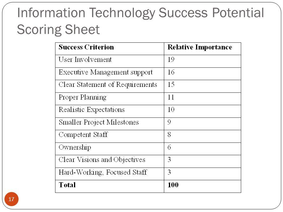 Information Technology Success Potential Scoring Sheet