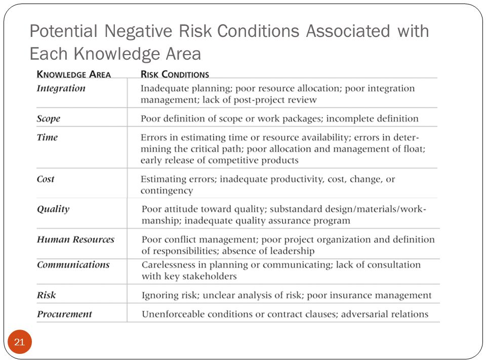 Potential Negative Risk Conditions Associated with Each Knowledge Area